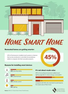 Real Estate Update : <*><*> HOW SMART WOULD YOU MAKE YOUR HOME ? <*><*>...