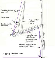 Google Image Result for http://pages.suddenlink.net/arlyn/topping_lift.jpg