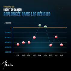 Evolution de la dette Cci, Canton, Info Graphics