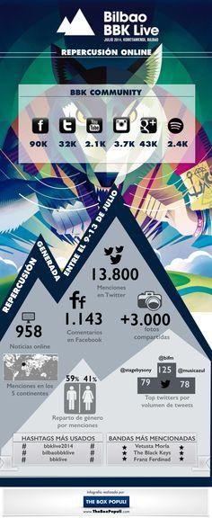 Infografía de un breve análisis del impacto del festival #BBKLive en Redes Sociales. Bilbao, Box, Socialism, Continents, Social Networks, Photos, Boxes