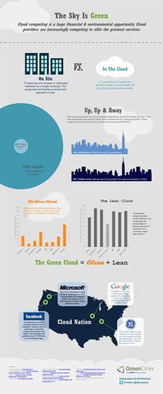 The Green Cloud Uses Of Solar Energy, Solar Energy Projects, Solar Energy Panels, Solar Energy System, Green Technology, Energy Technology, Internet, Energy Companies, Solar Powered Lights