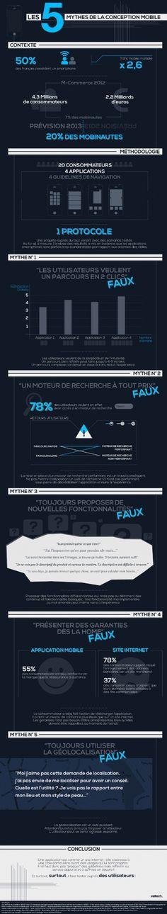 Infographie | Cinq mythes de la conception d'applis cloués au pilori #mobilemarketing #emarketing