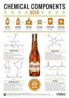 The #science behind #beer