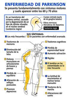 Muhammed Alí, Salvador Dalí, Juan Pablo II y Francisco Franco padecían el Mal de Parkinson, enfermedad que sólo es controlable y de la cual hoy conmemoramos su día internacional