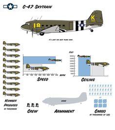 US bombers WW2 bombers performance
