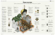 Инфографика о церкви, Infographics © infographicsmagazine
