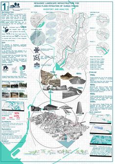 Landscape architecture site inventory, analysis and synthesis. Plan Concept Architecture, Architecture Site, Site Analysis Architecture, Architecture Panel, Architecture Portfolio, Sustainable Architecture, Landscape Architecture, Architecture Diagrams, Drawing Architecture