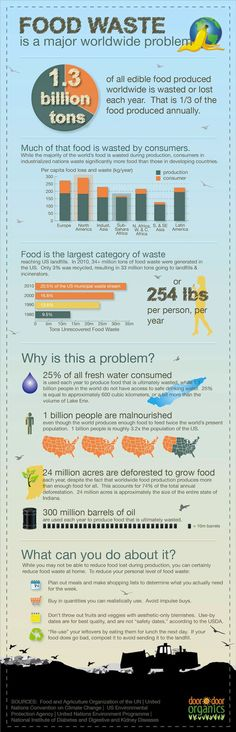 How much food does you waste? #infographic