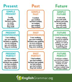 English Grammar - Present - Past - Future