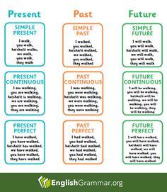 English Grammar - Present - Past - Future