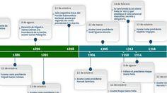 Línea de tiempo sobre la historia del voto en Argentina