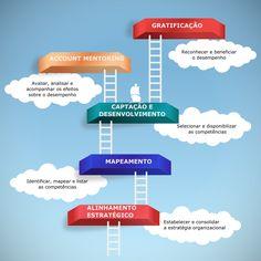 A gestão por competências tem o foco a melhoria do desempenho individual e coletivo, orientada pelos processos da organização. Por isso mesmo, também podemos denominá-la de gestão de desempenho por competências.