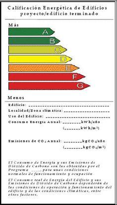 Certificado energético ¿De qué y por qué?…