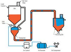 Most Efficient Pneumatic conveying system in India @ https://tracesify.wordpress.com/2015/07/02/most-efficient-pneumatic-conveying-system-in-india/