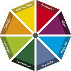 Archetypes van Jung, maar dan wat eenvoudiger... Erg interessant model en heel praktisch toepasbaar op iedere business!