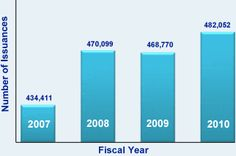 The US Department of State has published data regarding the number of immigrant and nonimmigrant visas that were issued in the past four fiscal years. Below you will find the data in graph form, showing the trends for each indicated US visa.