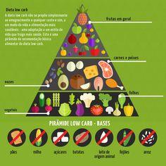 piramide-low-carb