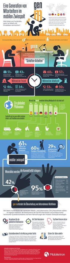 Infografik Generation Mobile