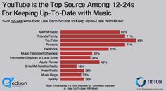 Radio is still No. 1 in discovery overall, but YouTube rules for 12-24.