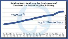 Reichweitenentwicklung der Versicherungsbranche von Januar 2013 bis Juli 2014  #Infografik #Versicherung #Facebook #Studie