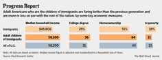 Children of immigrants do much better than parents' generation, study shows. International Migrants Day, Median Household Income, Progress Report, Home Ownership, Wall Street Journal, Adult Children, Parents, December, Articles