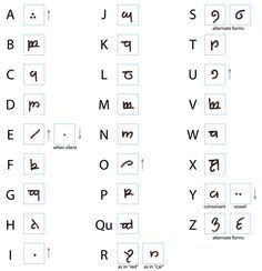 Write Your Name in Elvish in Ten Minutes - this page has TONS of good info on the Tengwar (I think) alphabet from LOTR. Super easy to do translations of poems and songs and such - good gifts for LOTR fans! Images Alphabet, Jrr Tolkien, Geek Out, Middle Earth, Lord Of The Rings, The Hobbit, Just In Case, Nerdy, Hobbit