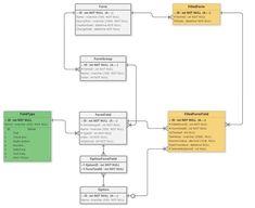 Data Modeling, Variables, Linux, Base, Modeling, Linux Kernel