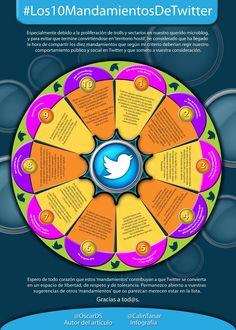 Una infografía en español con los 10 mandamiento de Twitter Infografía ChatSala.com
