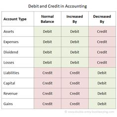 accounting and finance Debit vs credit are terms used in double entry bookkeeping. They refer to entries made in accounts to reflect the financial transactions of a business. The terms are often abbreviated to Dr (Debit) and CR (Credit). Accounting Notes, Accounting Classes, Accounting Basics, Accounting Student, Bookkeeping And Accounting, Accounting And Finance, Forensic Accounting, Accounting Course, Small Business Bookkeeping