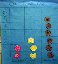 If You Give A Mouse a Cookie themed graph - our favorite cookie