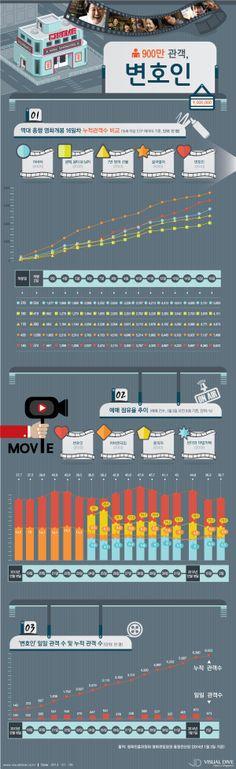 [인포그래픽] 영화 '변호인' 심상치 않은 누적관객수, 2014년 첫 천만 관객 돌파? #movie / #Infographic ⓒ 비주얼다이브 무단 복사·전재·재배포 금지 Ppt Design, Infographics, Korea, Entertainment, News, Infographic, Info Graphics, Korean, Visual Schedules