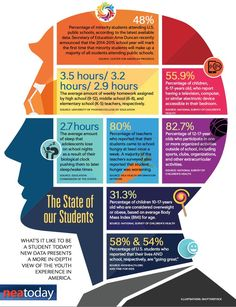 State of Our Students today - this is a great breakdown. You have to know your students to reach them effectively.
