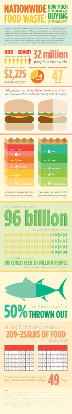 I Saw Food And My Mouth Started Watering. Then I Read The Facts And My Jaw Dropped. infographic by Jennifer Giesler