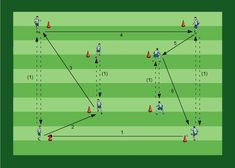 Passing in two boxes - Football Tactics Football Coaching Drills, Soccer Drills, Football Tactics, Passing Drills, Shooting Practice, Preparation Physique, Abs Workout For Women, Soccer Training, Football Soccer