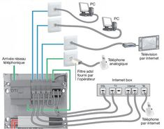 Application Telephone, Smart Home, Power Strip, Internet, Ferrari F1, Electronics, Culture, Tecnologia, Smart Home Automation