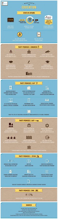 The future of education in India drafted in the manifestos of the countries major political parties. #LokSabha2014