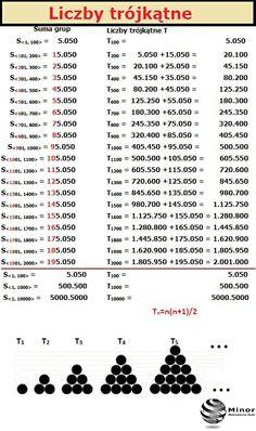 Jeśli wyznaczymy sumy częściowe kolejnych liczb naturalnych dodatnich to otrzymamy również kolejne liczby trójkątne. Nazywamy je tak dlatego, że za pomocą n kółek jednakowej wielkości można zbudować trójkąt równoboczny o boku zbudowanym z n kół. Pomiędzy jakimi liczbami występuje podobna analogią jak między T100, T1000, T1000, …? Maths, Word Search, Words, Blog, Blogging, Horse