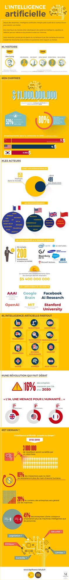 #Infographie : #IA Marché, business, grands comptes et champions nationaux, l'#intelligence #artificielle fait parler d'elle. Quels sont les enjeux du secteur, ses innovation et ses acteurs ?