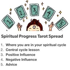 What Are Tarot Cards? Made up of no less than seventy-eight cards, each deck of Tarot cards are all the same. Tarot cards come in all sizes with all types Cards Diy, Diy Tarot Cards, What Are Tarot Cards, Reiki, Tarot Cards For Beginners, Tarot Card Spreads, Meditation, Tarot Astrology, Tarot Learning