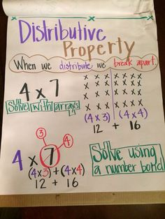 Distributive Property Anchor Chart