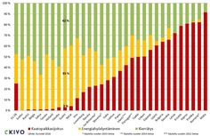 Yhdyskuntajätehuolto lukujen valossa | KIVO