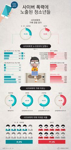 사이버폭력, 초․중․고생에 집중…'재미' '화나서' 이유多 [인포그래픽] #CyberViolence / #Infographic ⓒ 비주얼다이브 무단 복사·전재·재배포 금지