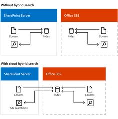 Learn about cloud hybrid search for SharePoint