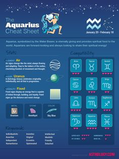 #Aquarius Cheat Sheet Check out more at Astrology.com #astrology #horoscope