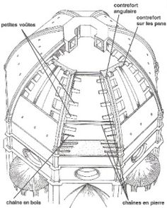 DIAGRAM of Brunelleschi's dome on the Duomo (church). The