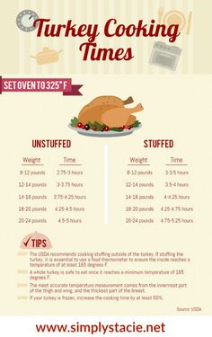 How to Roast a Turkey - keep this handy Turkey Cooking Times infographic for reference!
