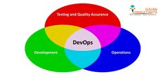 RIM/DevOps Consulting Services  Gaian Consultants offers you a deploy-ready DevOps function that can manage your software build and release cycles. Our engineers help you compile, assemble, and deliver bug-free software product builds. This ensures that your entire focus is on product strategy.