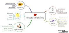 Etre-attentif-à-l'autre Carl Rogers, Active Listening, Listening Skills, Education Positive, Les Sentiments, Communication, Mindfulness, Positivity, School