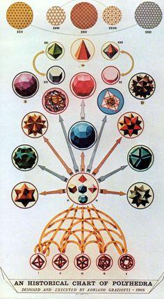 thephysicalisanillusion:  thehouseofhiddenlight: #Polyhedron #Sacred Geometry #Adriano Graziotti #Polyhedra
