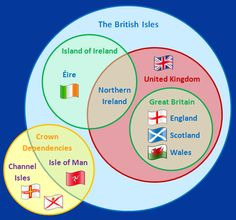 """Venn diagram displaying the relationships between the subsidiary nations of the UK and the meaning of the term """"British Isles"""" and how the """"Crown dependencies"""" fit in."""
